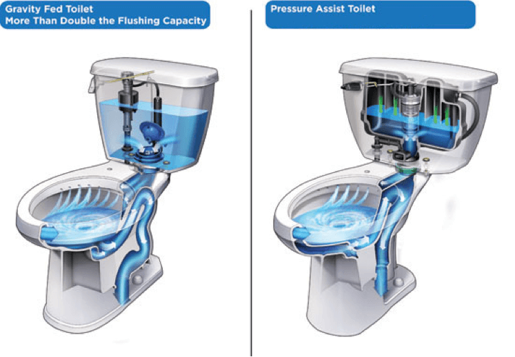 best small toilet flushing options